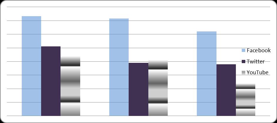 Рис 6. Кибер-риски крупнейших социальных сетей. Источник: Данные с сайта http://www.infosecurity.ru/_gazeta