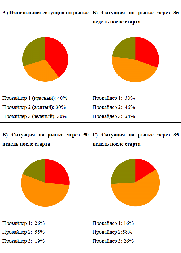 Рис. 4. Динамика изменения доли рынка основных игроков (согласно эксперименту на Рис.3)