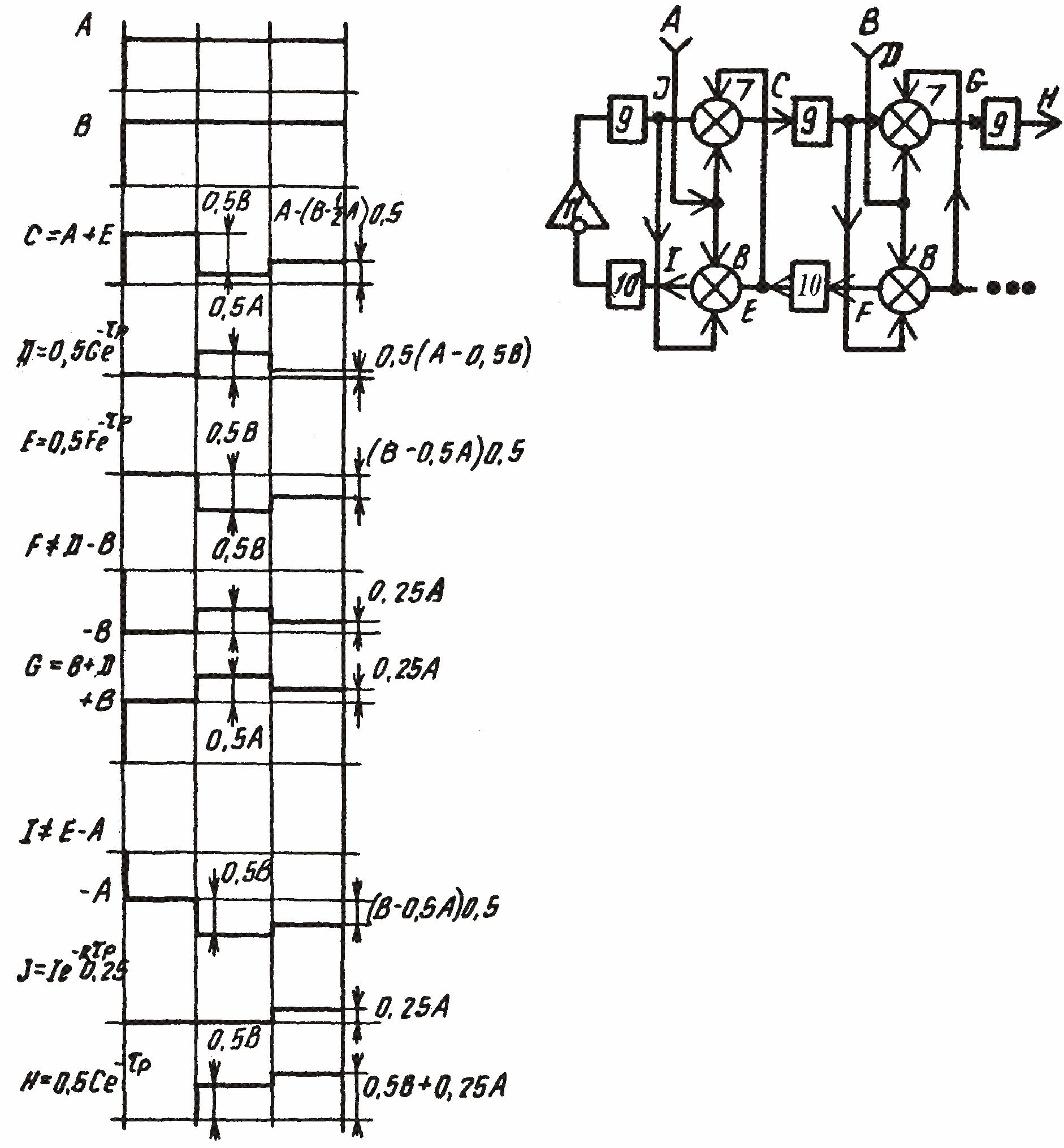 Рис. 5. Диаграмма сигналов двухузловой модели волнового нейропроцессора по а.с. 1501101. В данном случае статические коэффициенты передачи элементов 9 и 10 задержки равны 0,5.