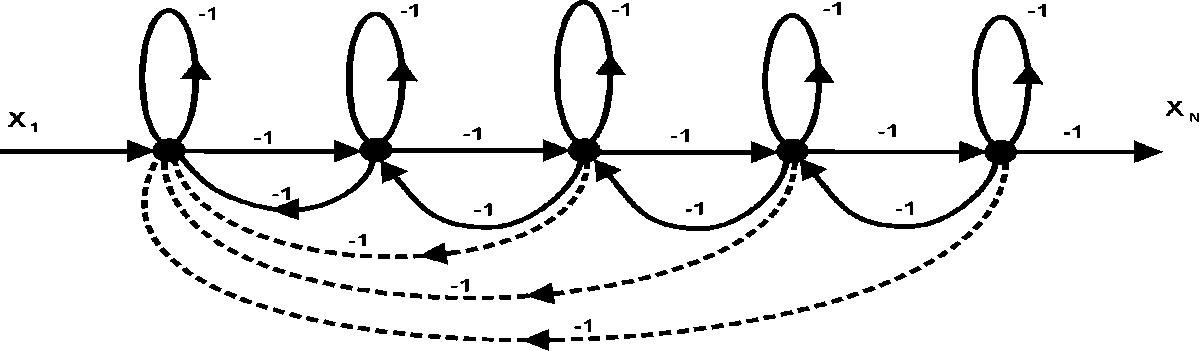 Рис. 6. Граф, соответствующий фрагменту схемы нейропроцессора по рис. 4.