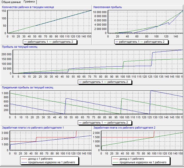 Рис. 8. Результат модели с параметрами, заданными по умолчанию.