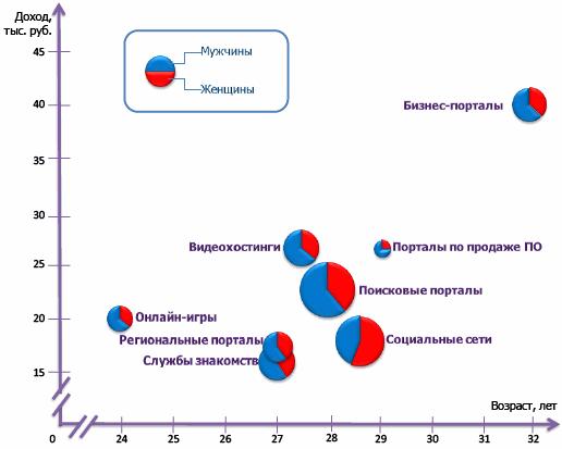 Рис. 1. Структура аудитории интернет-порталов Рунета (Источник – доклад J`son & Partners Consulting )