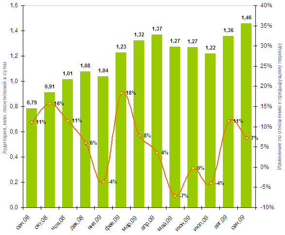 Рис. 2. Динамика суточной аудитории дамского сектора Рунета, сентябрь 2008-2009 гг.  (Источник Ruметрика)