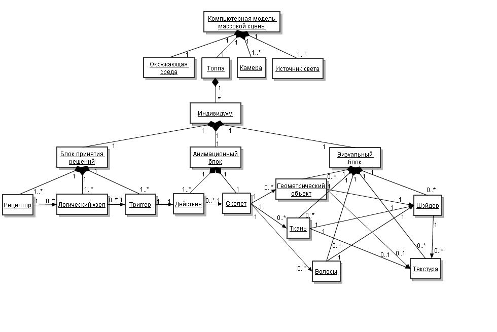 Рис. 1. Структура универсальной компьютерной модели массовой сцены в СКС