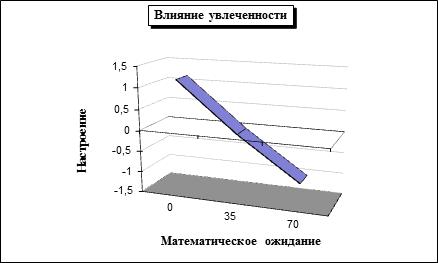 Рисунок 1. Зависимость настроения общества от степени увлеченности агентов.