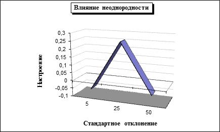 Рисунок 2. Зависимость настроения общества от неоднородности увлечений агентов.
