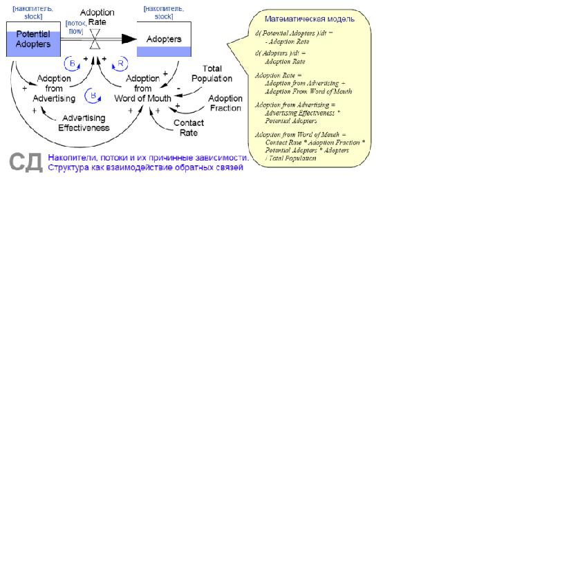 Рис. 11. Пример структуры модели системной динамики (источник (Борщев А., стр. 5))