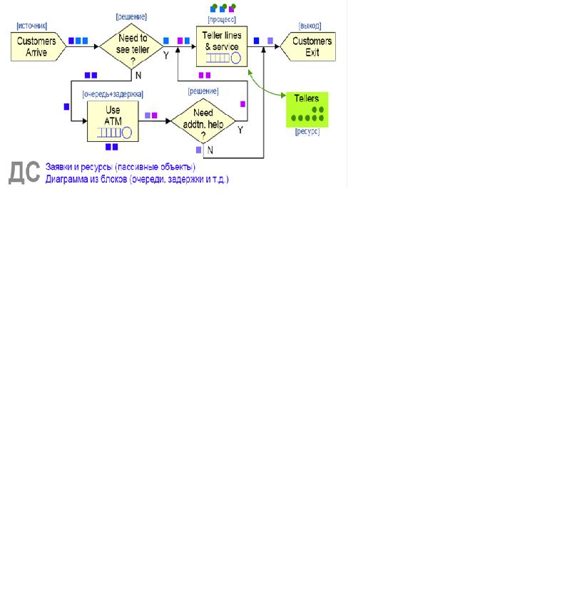 Рис. 12. Пример структуры дискретно-событийной модели (источник (Борщев А., стр. 7))