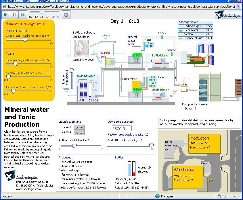 Рис. 1а. Примеры работы модели «Производство минеральной воды и тоника» (технологическая линия)