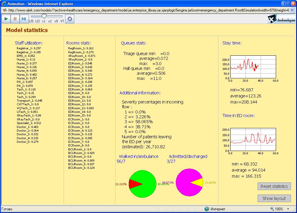 Рис. 2б. Примеры работы модели «Отделение скорой помощи» (сводная статистика)