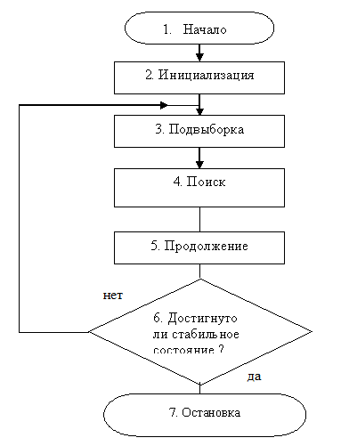 Рис.3. Алгоритм сети Кохонена