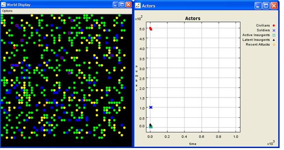 Рисунок 2. Начальная карта сценария и график данных