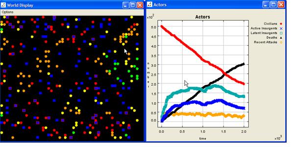 Рисунок 4. Низкая эффективность, низкий уровень точности, после остановки модели.