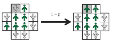 Рис. 1. Согласованность в двумерной модели: с вероятностью (1 - p) случайным образом выбранный спинсон (тот, который находится в серой клетке) следует мнению сетки 2×2 в центре, но только если в ней единодушие. Если эта часть сетки не является единодушной, спинсон реагирует на рекламу, см. рис. 3.