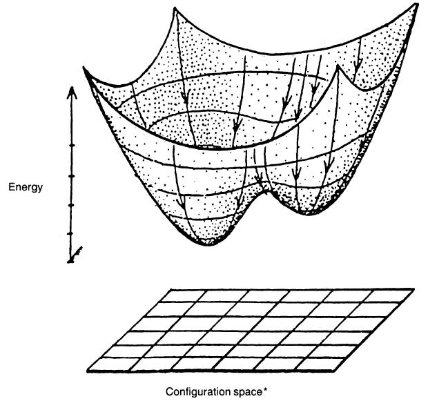 Рисунок 2. Энергетический ландшафт решений моделей Аксельрода