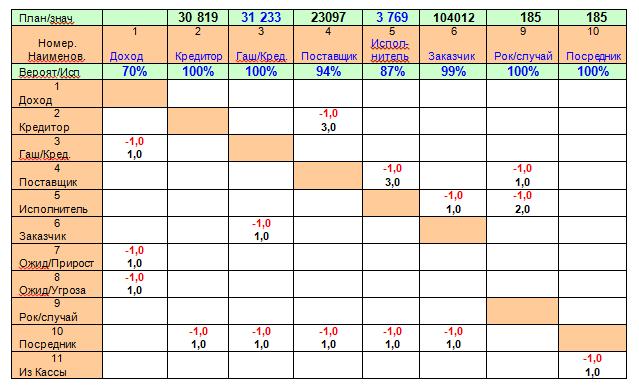 Таблица 6. Матрица последовательности ролей и длин промежутков между ними
