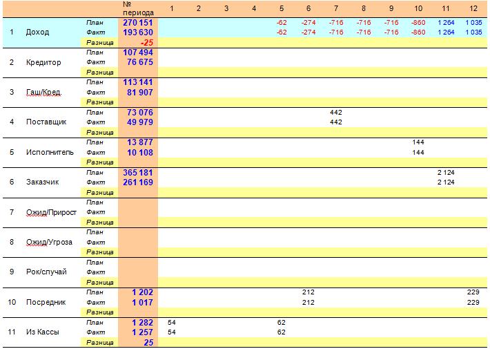 Таблица 7 Матрица «Бюджет проекта»