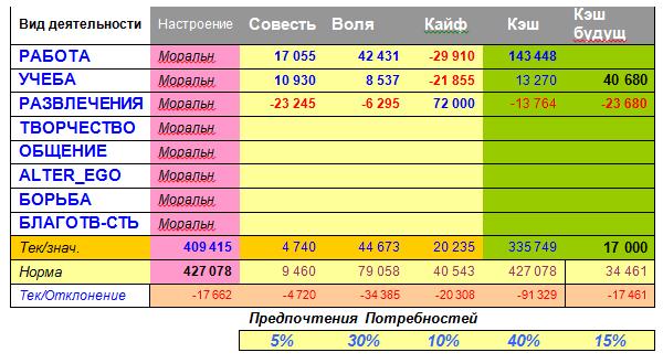 Таблица 1. Матрица Потребности – Деятельности