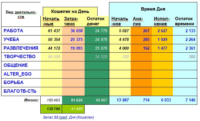Таблица 2 Матрица Ресурсов