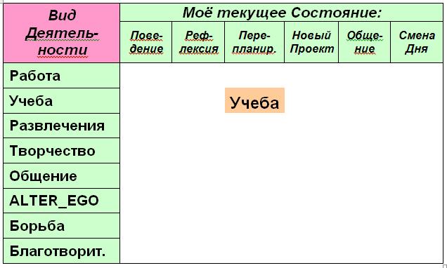 Таблица 8. Карта текущего состояния