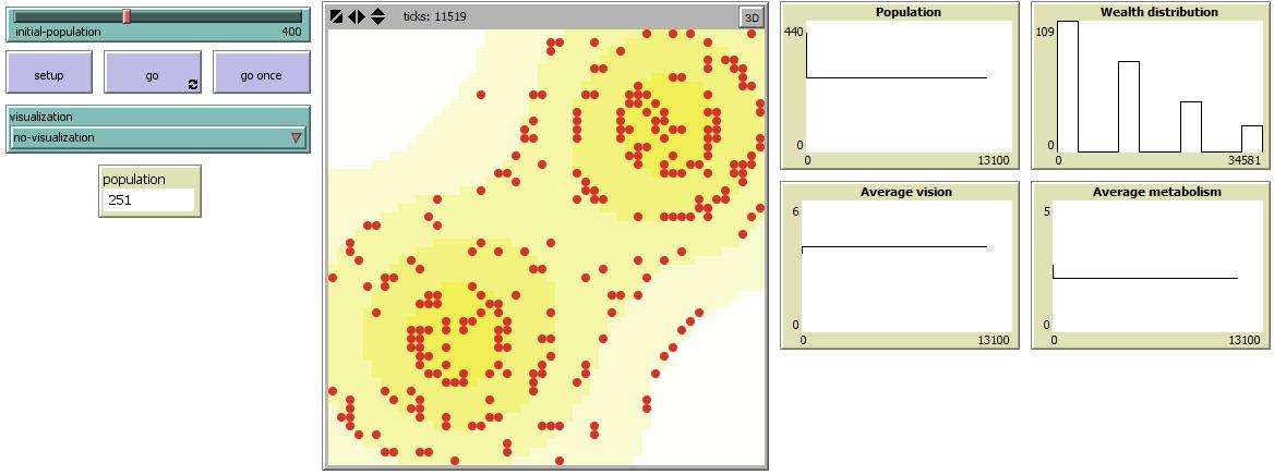 Рисунок 1. Интерфейс модели Sugarscape, реализованной в Netlogo