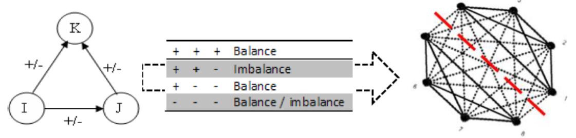 Рис. 3. Иллюстрация теории когнитивного  баланса применительно к модели: I – избиратель, K – кандидат, J – другие избиратели.