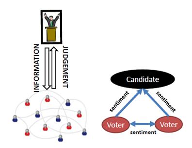 Рис. 2. Решение избирателя относительно кандидата выражается аффективно