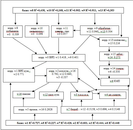 Рис.3. Схема взаимосвязи, значимость и коэффициенты корреляции показателей