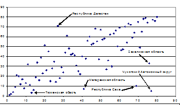 Рис. 5b. Регионы в пространстве значений рангов: ось абсцисс — «производство продуктов и услуг»,  ось ординат — «материальное благосостояние»