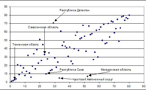 Рис. 6. Положение регионов в пространстве значений рангов по индикатору «производство товаров и услуг» с учетом природной ренты