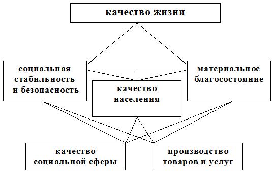 Рис. 1. Основные направления, определяющие качество жизни