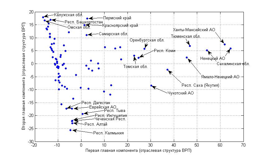 Рис. 2. Субъекты РФ в пространстве двух первых главных компонент структуры ВРП