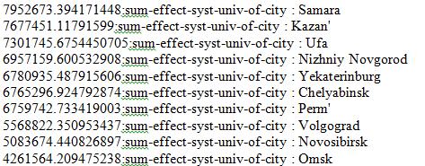 Рис.5. Пример результата расчета интенсивности системообразующего эффекта для ряда городов ПФО и УрФО при одном из значений К.