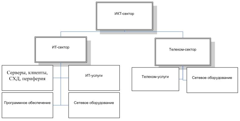 Рисунок 1. Структура ИКТ-сектора мировой экономики [4]