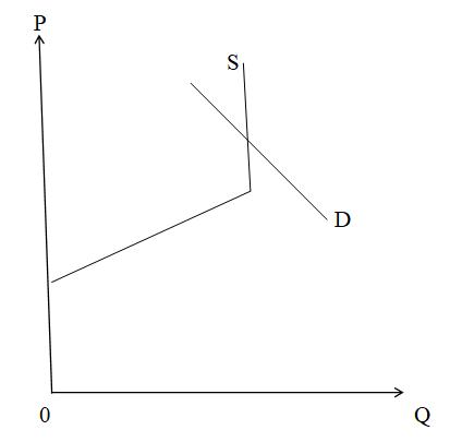 Рис. 1. Равновесие на рынках товаров X и Y в странах А и В.