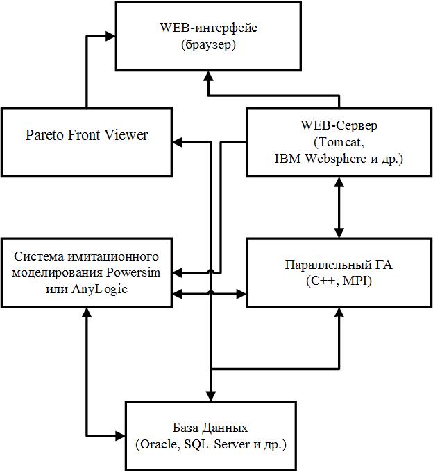Рис.1. Архитектура разработанной системы поддержки принятия решений.