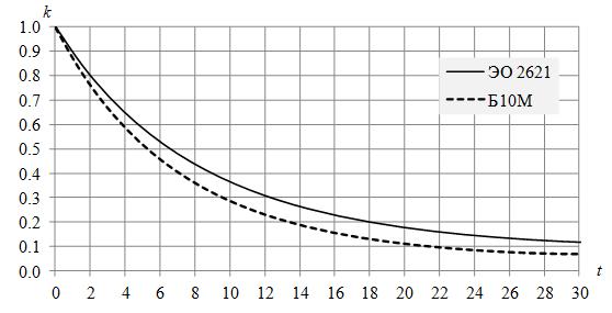 Рис. 1. Зависимость коэффициентов годности машин от возраста