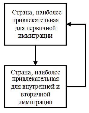 Рис. 3. Схема возможных состояний для агентов-стран, являющихся членами ЕС