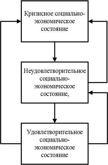 Рис. 4. Схема возможных состояний для агентов-стран, не являющихся членами ЕС