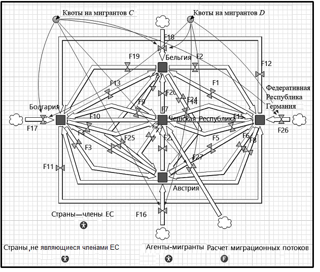 Рис. 5. Фрагмент реализация модели миграционных потоков в AnyLogic