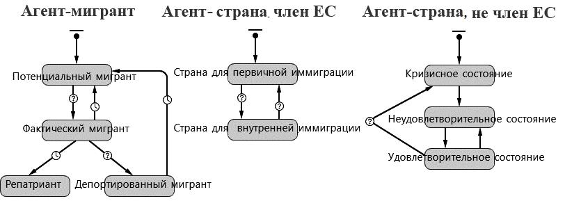 Рис. 6. Фрагмент реализации модели состояний агентов-мигрантов и агентов-стран в AnyLogic