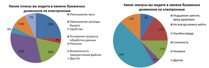 Результаты опроса учителей