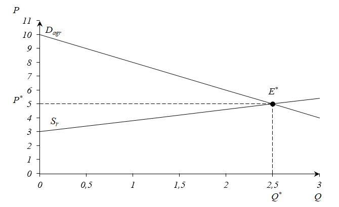 Рисунок 2. Формирование равновесия