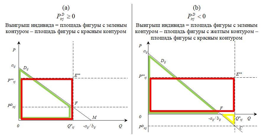 Рисунок 5. Геометрическая интерпретация формул расчета выигрыша индивида