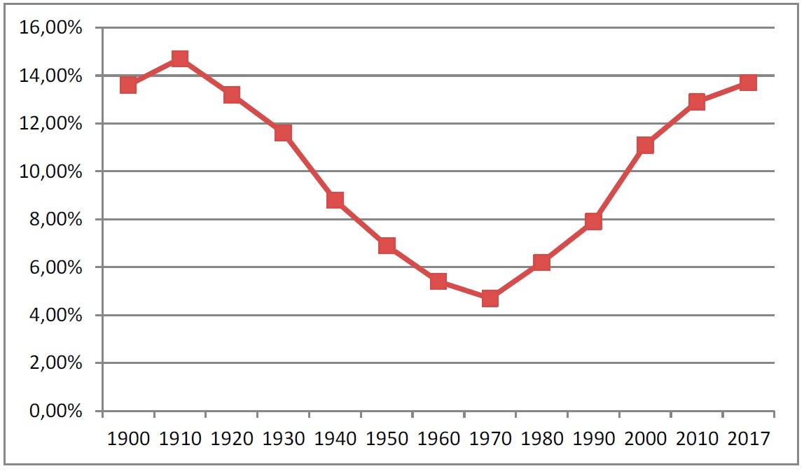 Рис. 1. Доли американцев, родившихся за пределами США, 1900–2017 гг.