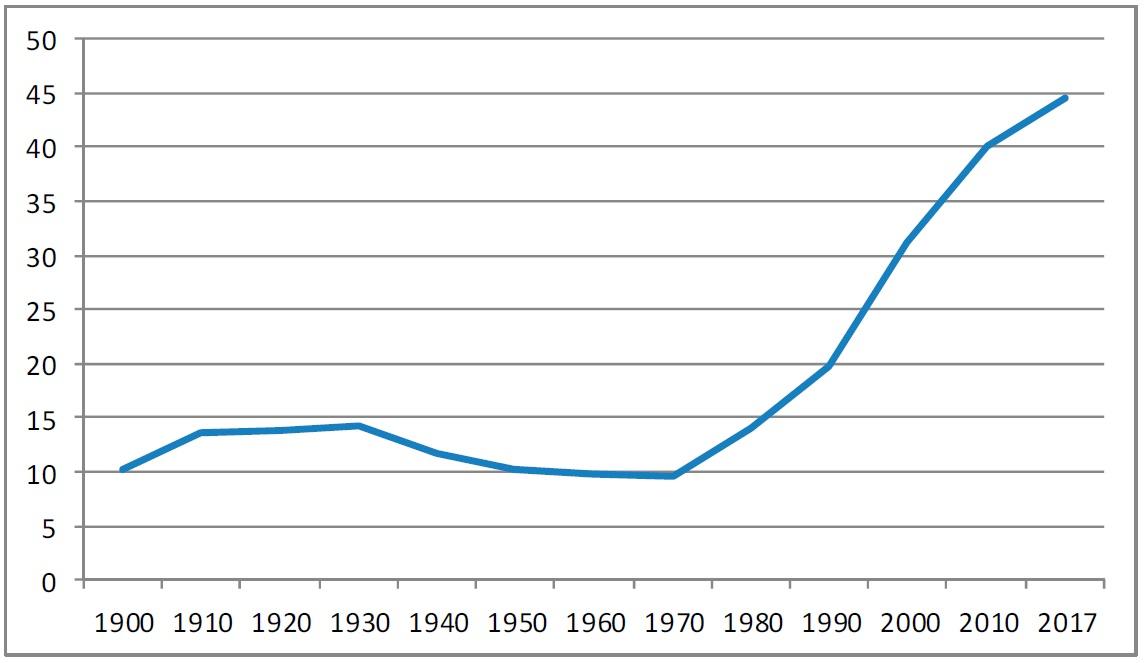 Рис. 2. Численность американцев, родившихся за пределами США, 1900-2017 гг. (млн человек)