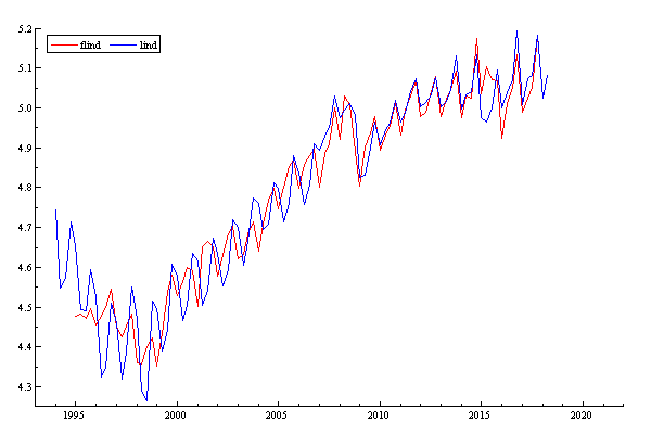 Рис. 2. Индекс физического объема промышленного производства (flind — модельные значения, linf — наблюдаемые значения)