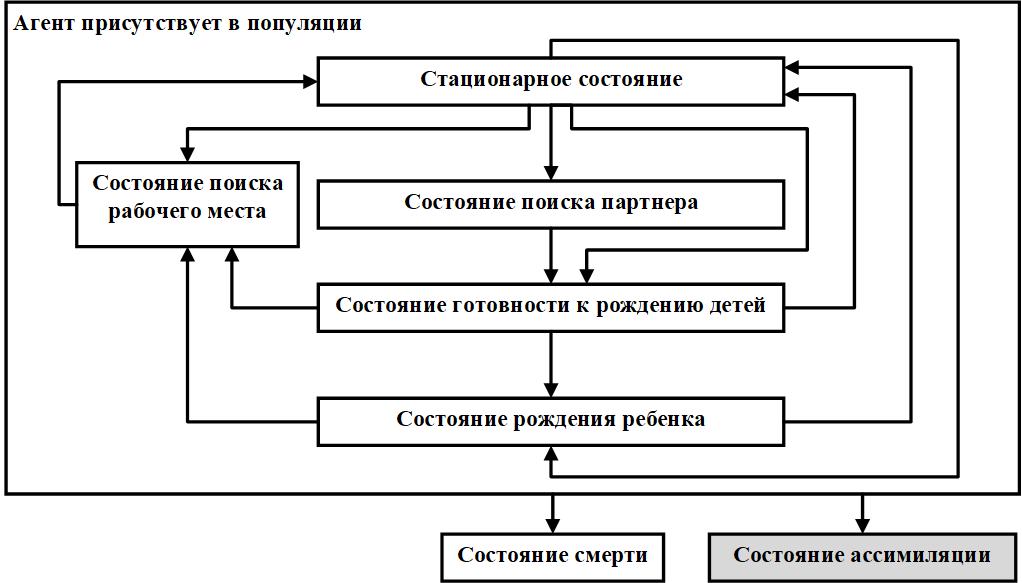 Рисунок 1. Диаграмма состояний агентов-индивидуумов.