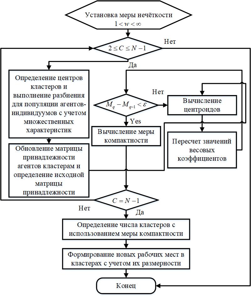 Рисунок 3. Алгоритм нечёткой кластеризации для формирования рабочих мест.