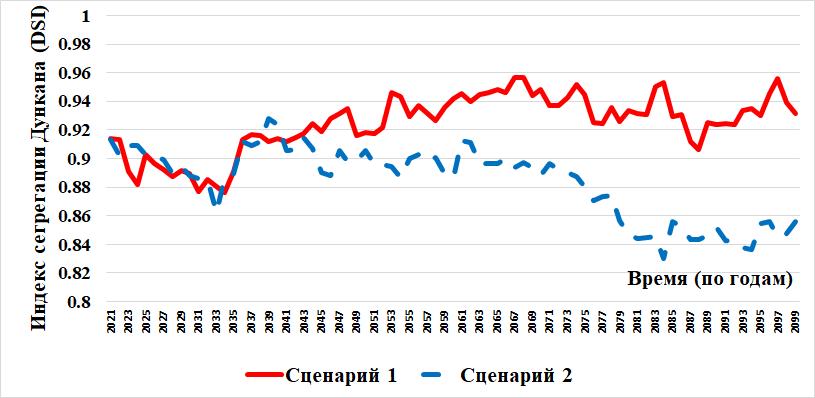 Рисунок 5. Индекс сегрегации Дункана (DSI).